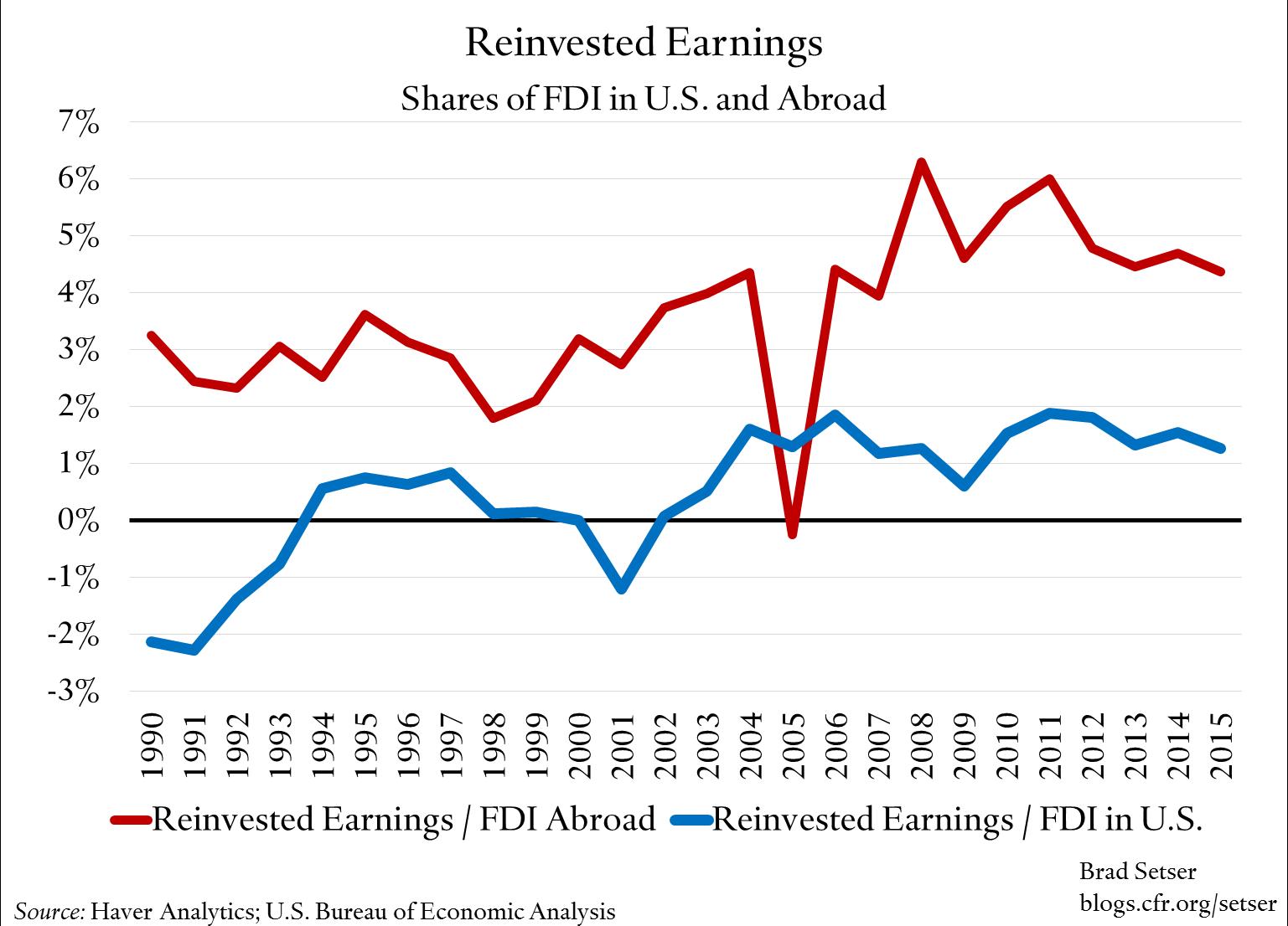 reinvested-earnings-share-of-fdi