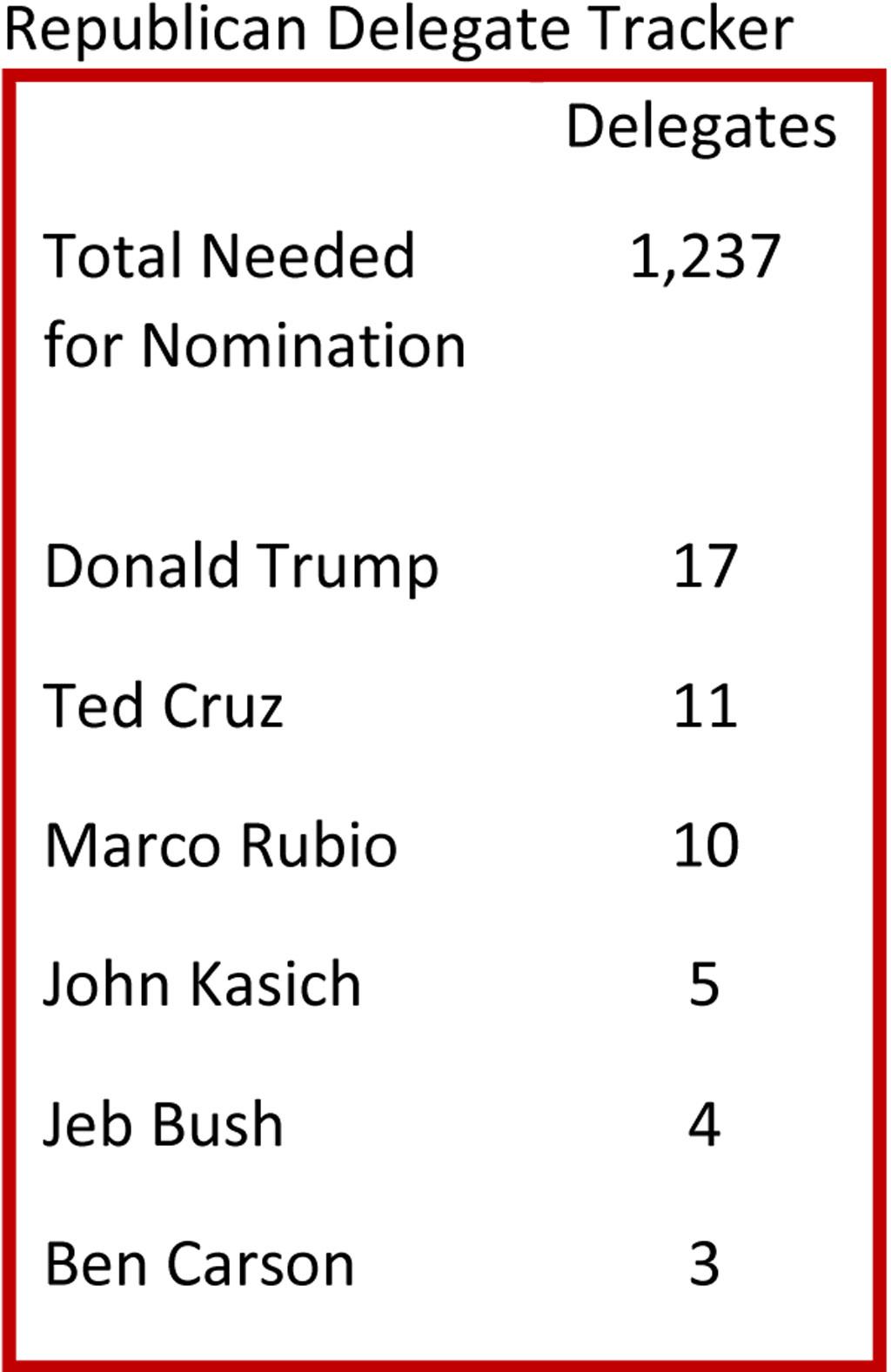 Republicans-NEW