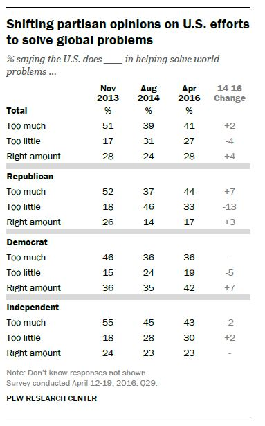 Shifting partisan opinions on U.S. efforst to solve global problems