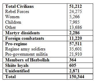 Syria Stats