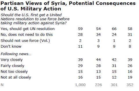 Pew Public Opinion Poll
