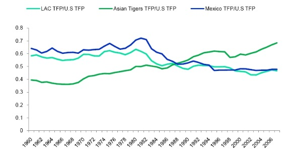 Mexico's Total Factor Productivity Compared to Latin America and Asian Tigers (Source: Augusto de la Torre and Ana Cusolito,