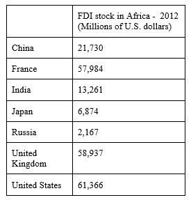 Source: Bilateral Investment Statistics, United Nations Conference on Trade and Investment, 2012