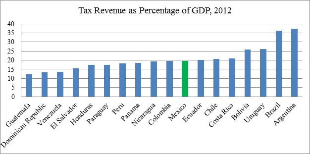 Source: OECD Statistics
