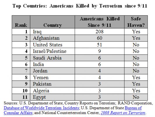 Top Ten Countries