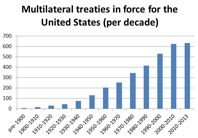 Data compiled by Naomi Egel. Source: U.S. Department of State, Treaties in Force, http://www.state.gov/s/l/treaty/tif/index.htm.