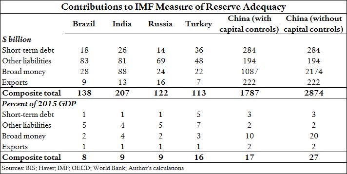 Turkey-Reserve-Adequacy