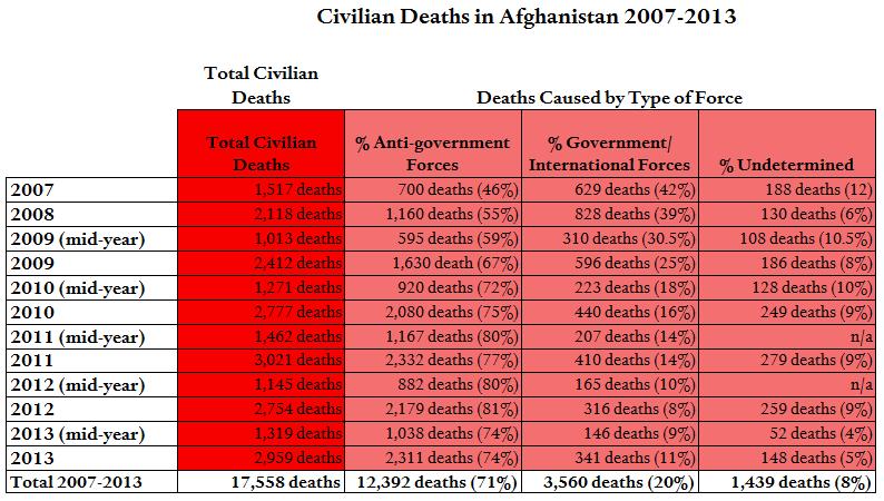UNAMA Deaths by Force