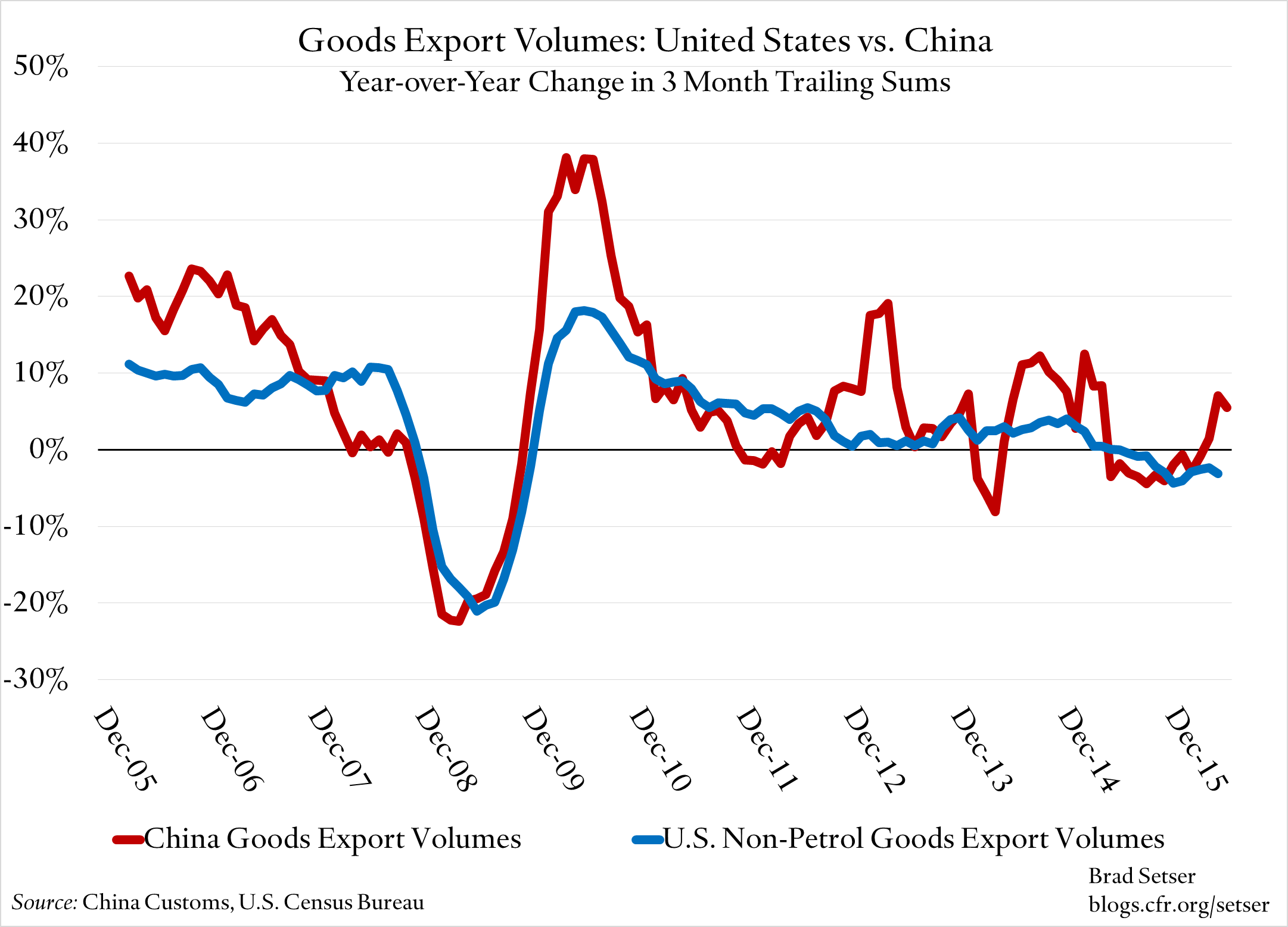 US-China-Volumes