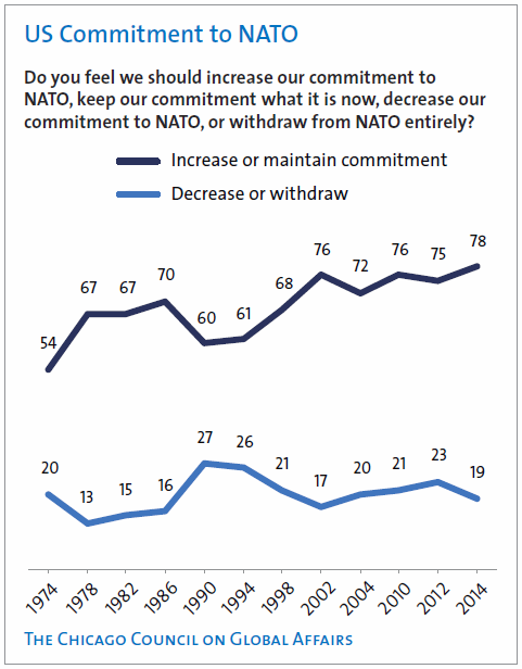 US Commitment to NATO