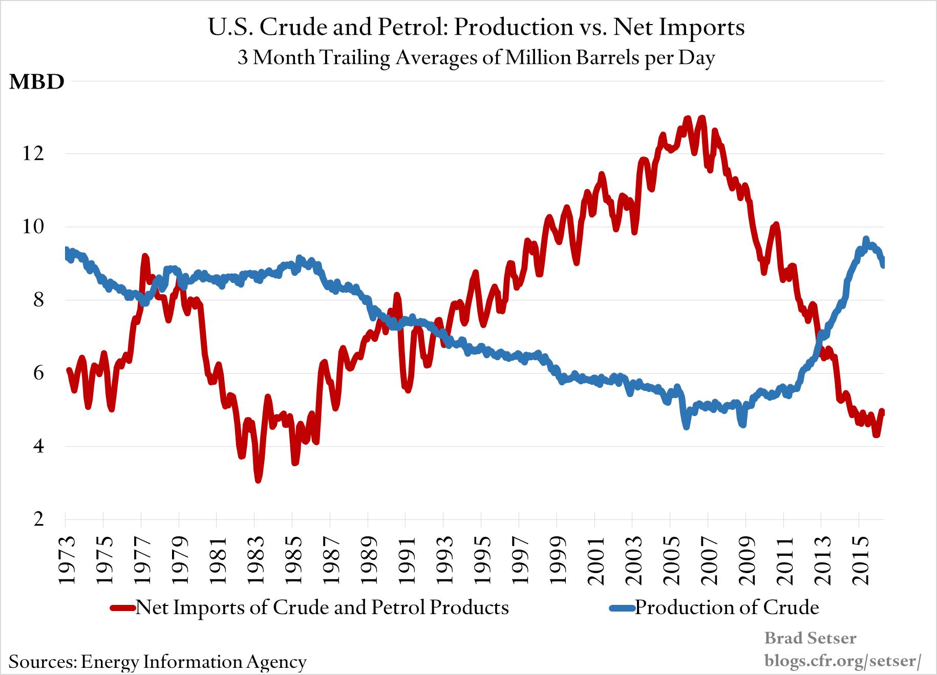 US-Crude-Petrol-Production-Versus-Net-Imports