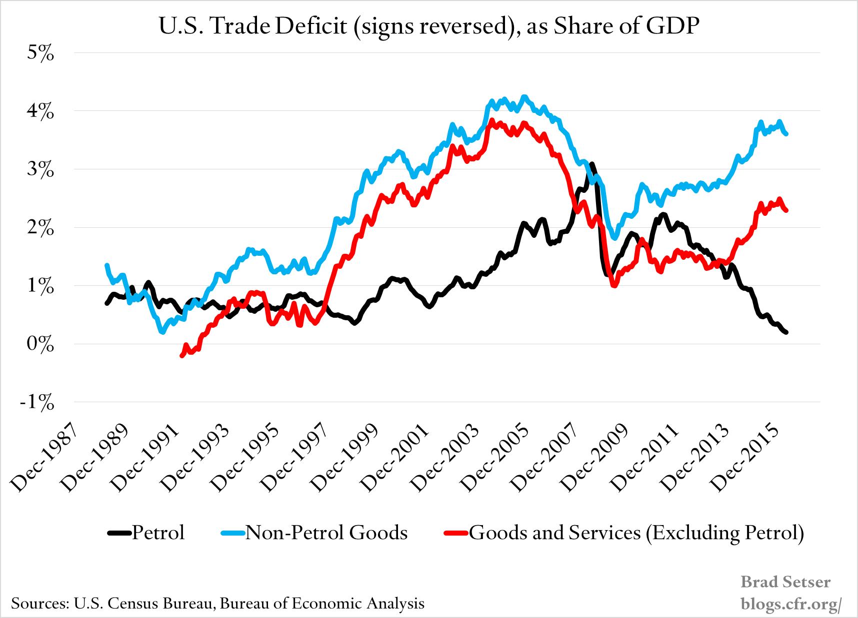 US-Trade-Deficits