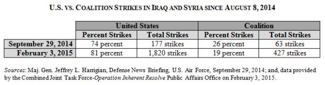 US v Coalition Airstrikes