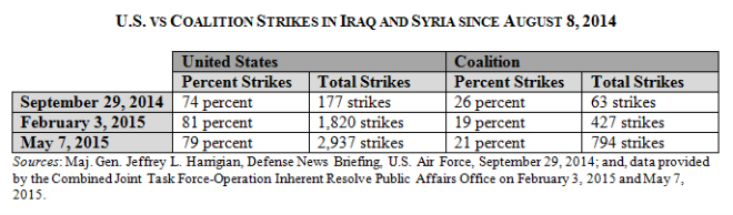 US v Coalition Strikes to May 7