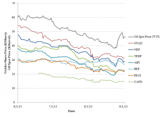 Comparison of oil price and share prices of the top seven Yieldcos, from June to September, 2015 (NYLD: NRG Yield, NEP: Nextera Energy Partners, TERP: TerraForm Power (SunEdison Subsidiary), ABY: Abengoa Yield, BEP: Brookfield Renewable Energy Partners, PEGI: Pattern Energy Group, CAFD: 8Point3 Energy Partners (joint venture between SunPower and First Solar))
