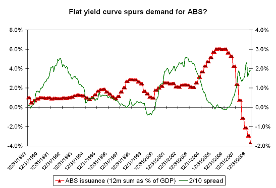 abs-v-yield-curve2