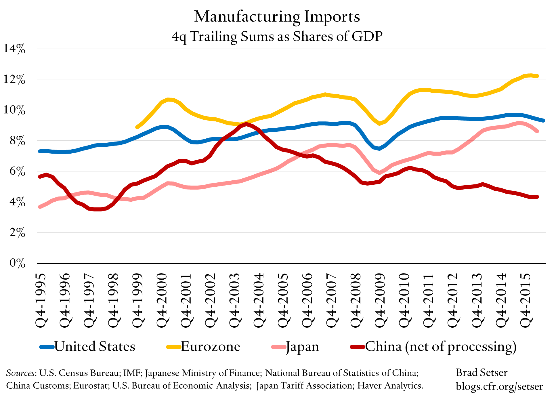 ae-manufacturing-imports