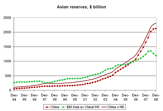 Sign of strength or evidence of weakness?  China's dollar reserves