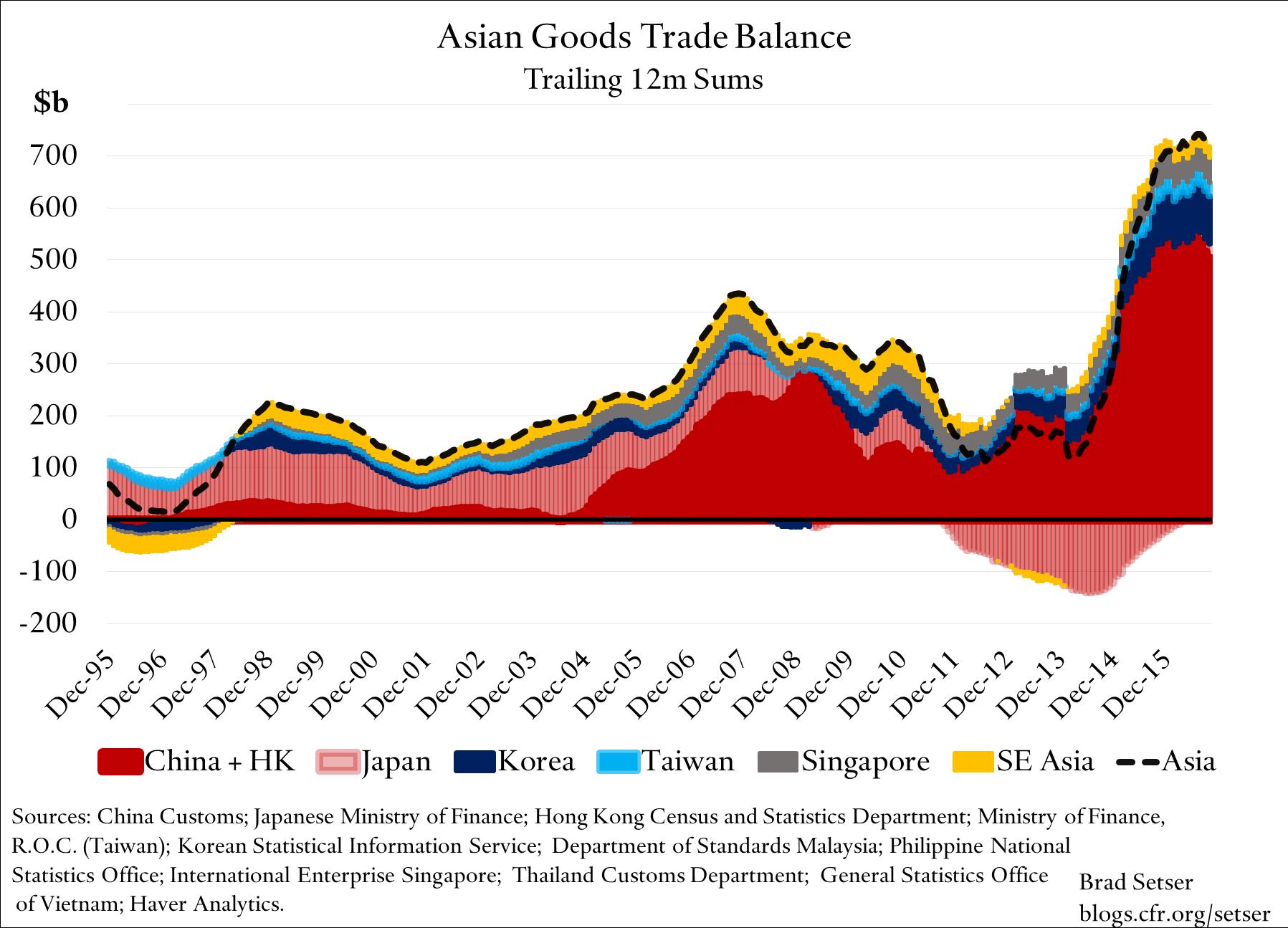 asian-goods-trade-balance