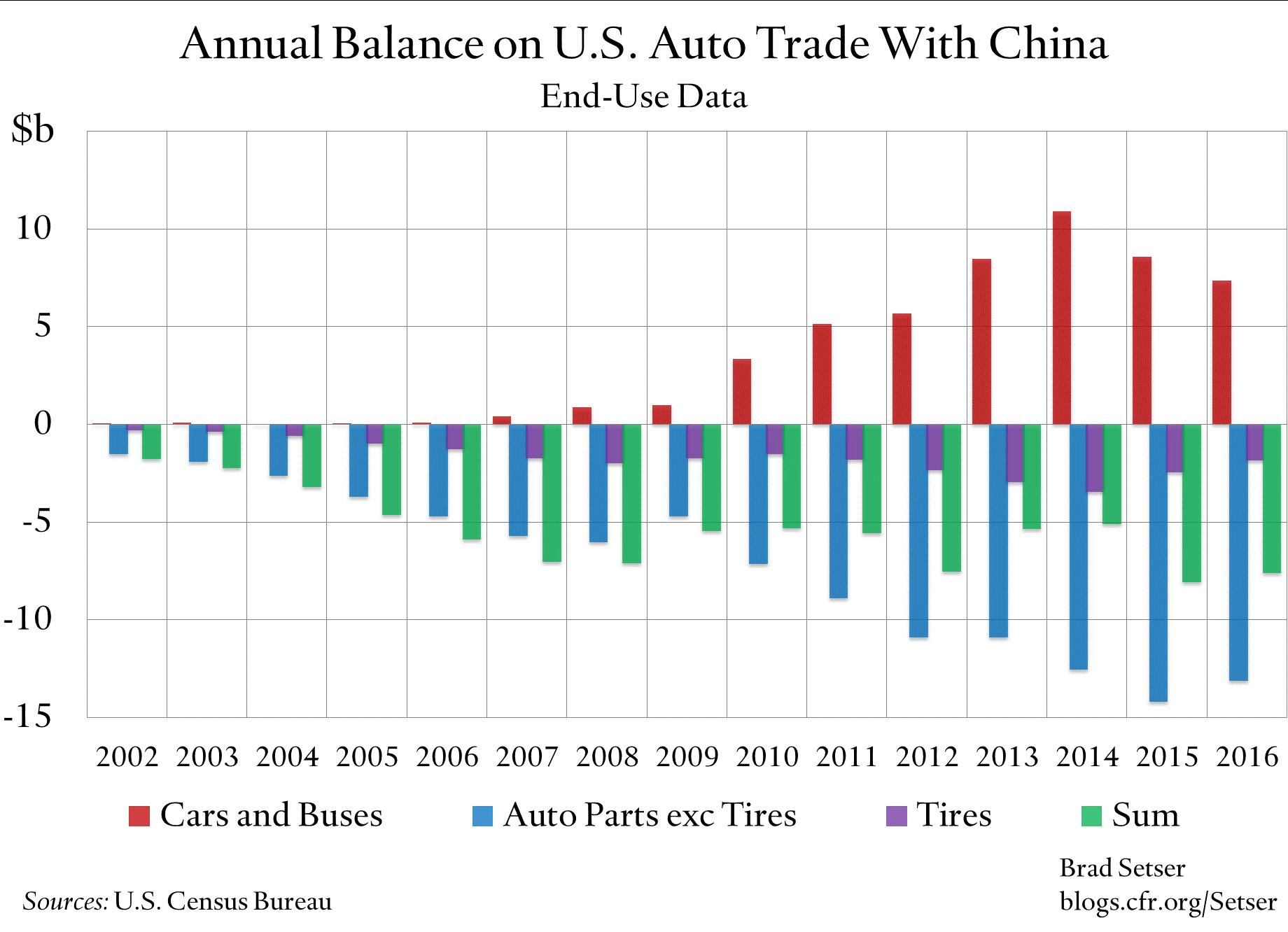Auto Trade with China