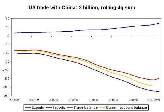 'bilateral-trade-china-q1-08.JPG'