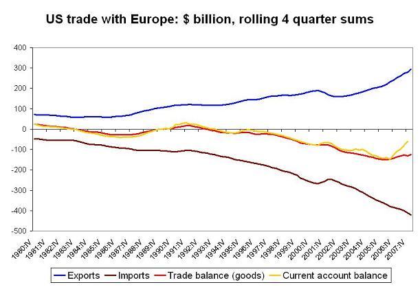 'bilateral-trade-europe-q1-08.JPG'