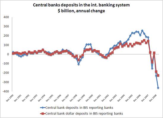 central-bank-deposits1