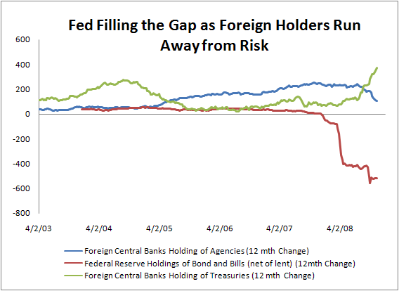 The Fed has been forced to seek risk while other central banks seek safety