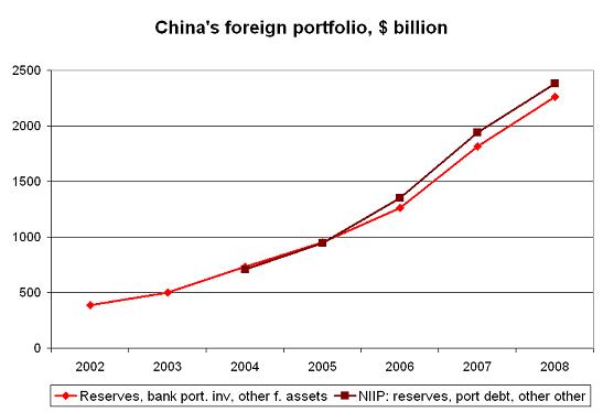 china-2008-niip-1