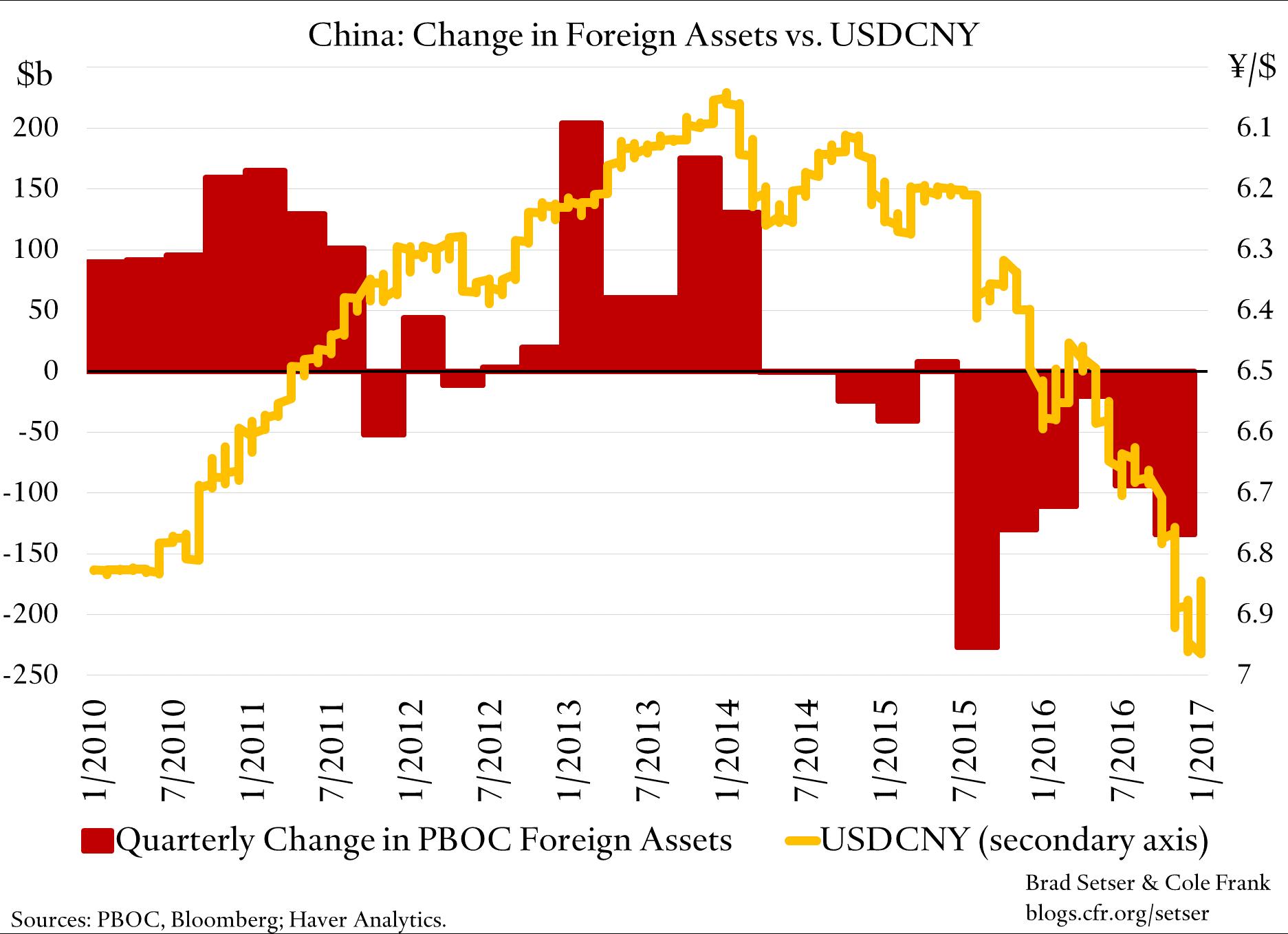 china-cny-v-assets-reserve-change