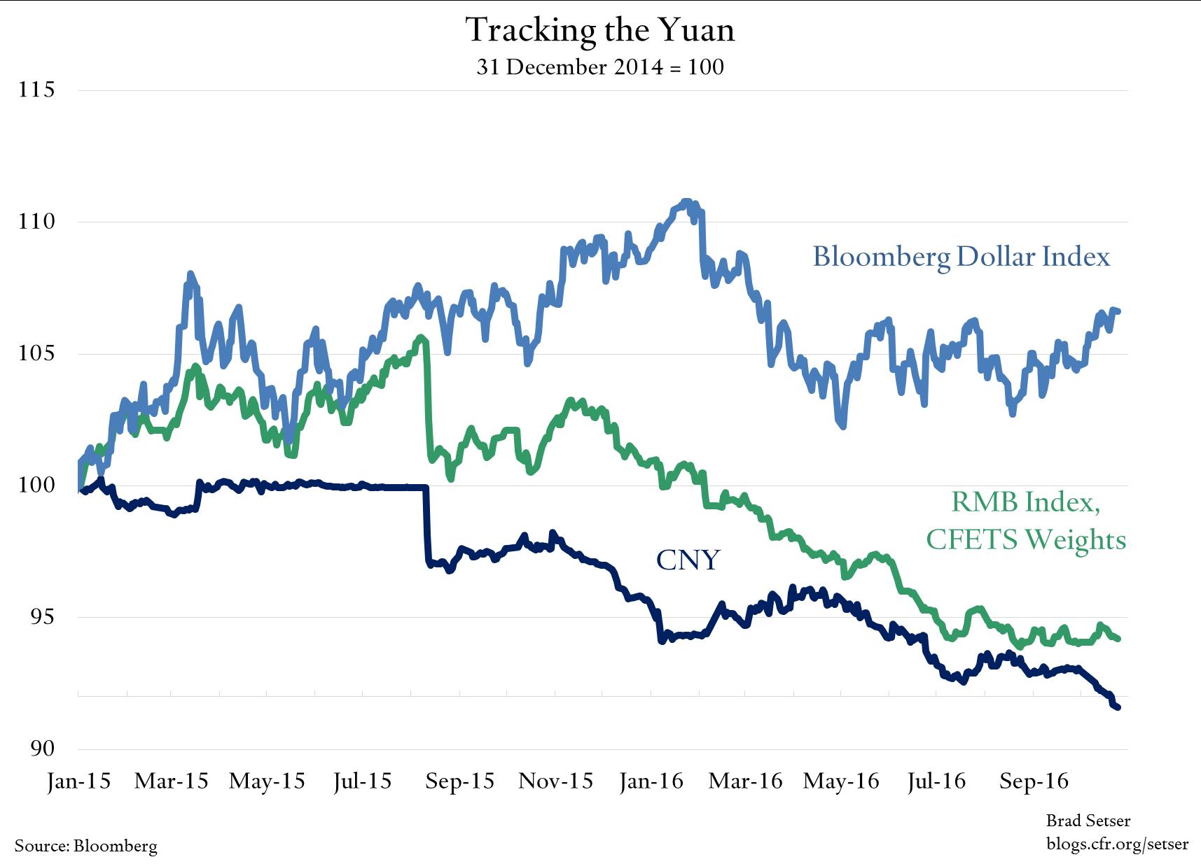 china-cny-yuan-rmb-cfets-basket-dollar