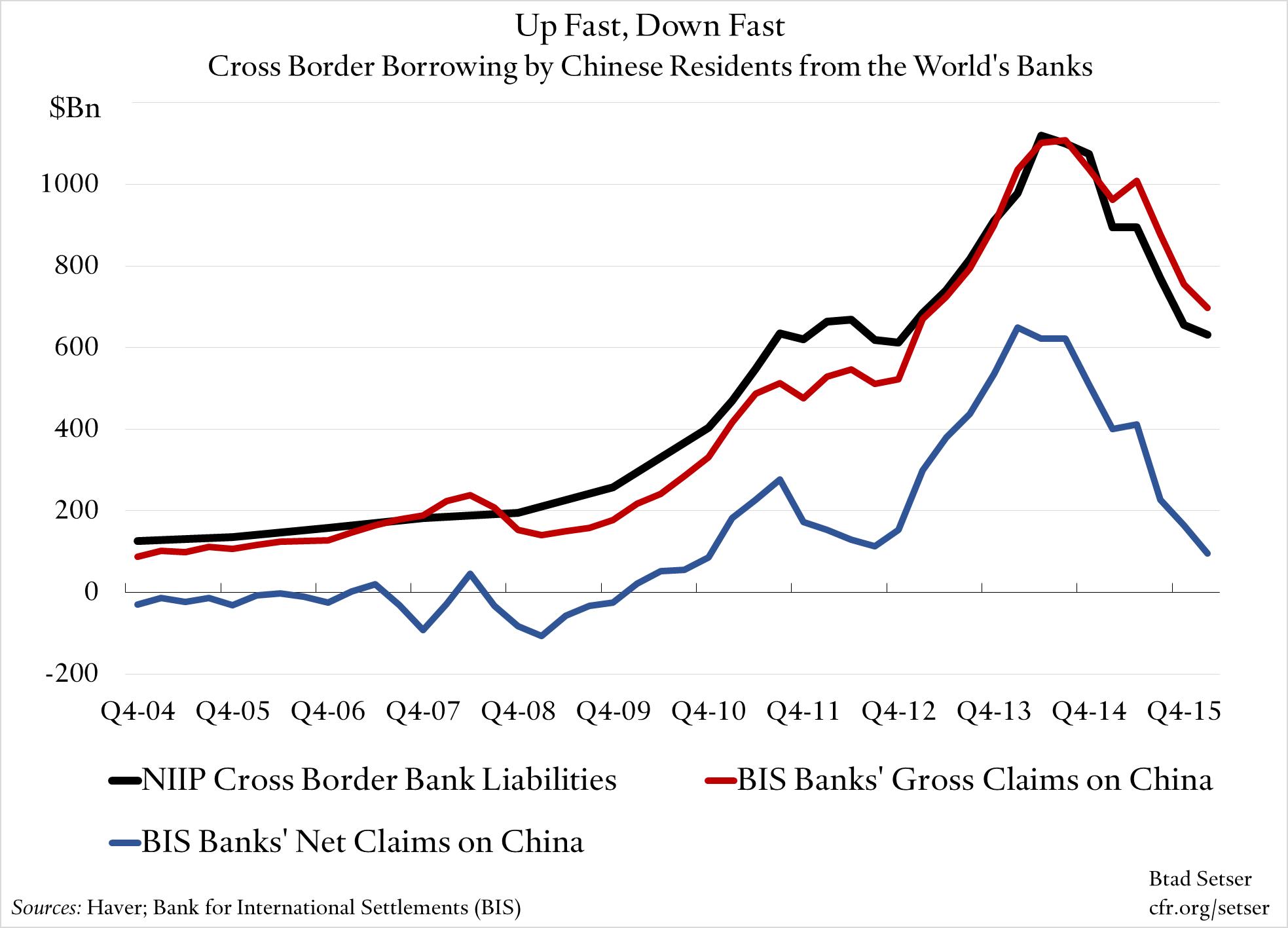 china-cross-border-borrowing