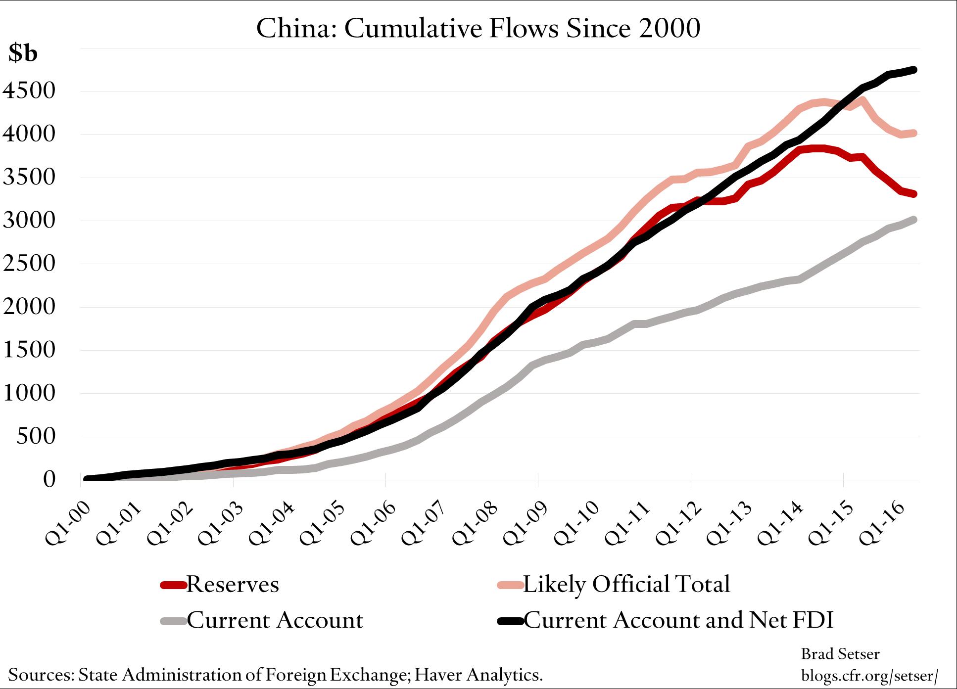 china-cumulative-flows-2000