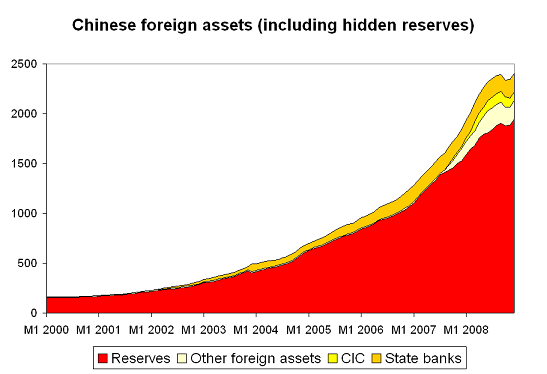 China's record demand for Treasuries (and all US assets) in 2008