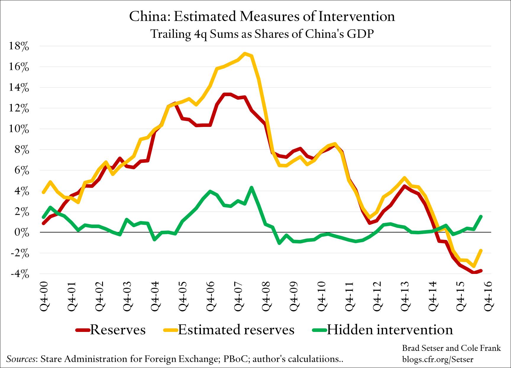 china-estimated-intervention-gdp-share
