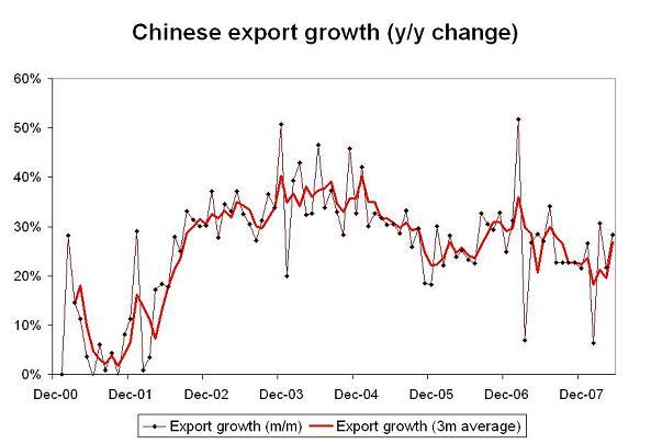 'china-export-growth-may.JPG'
