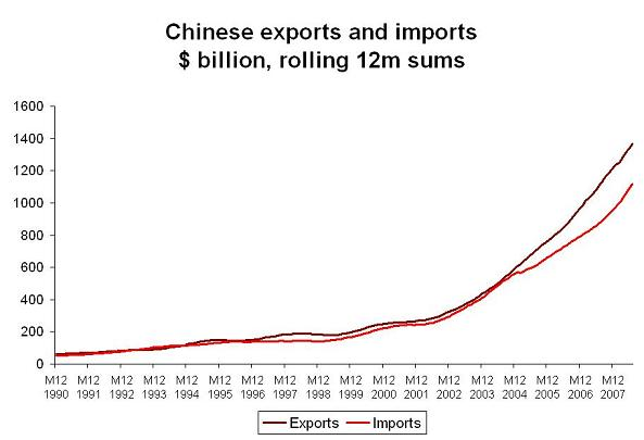 'china-exports-thru-july-1.JPG'