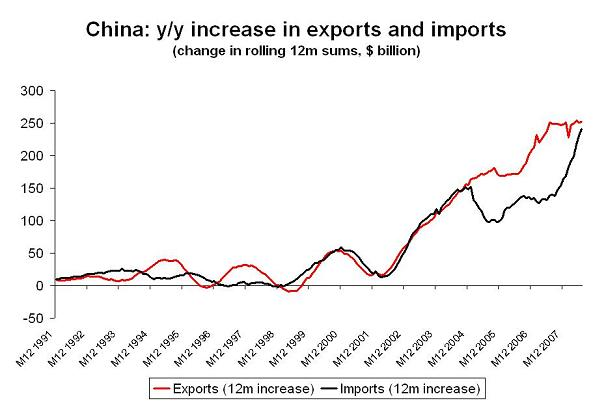 'china-exports-thru-july-2.JPG'