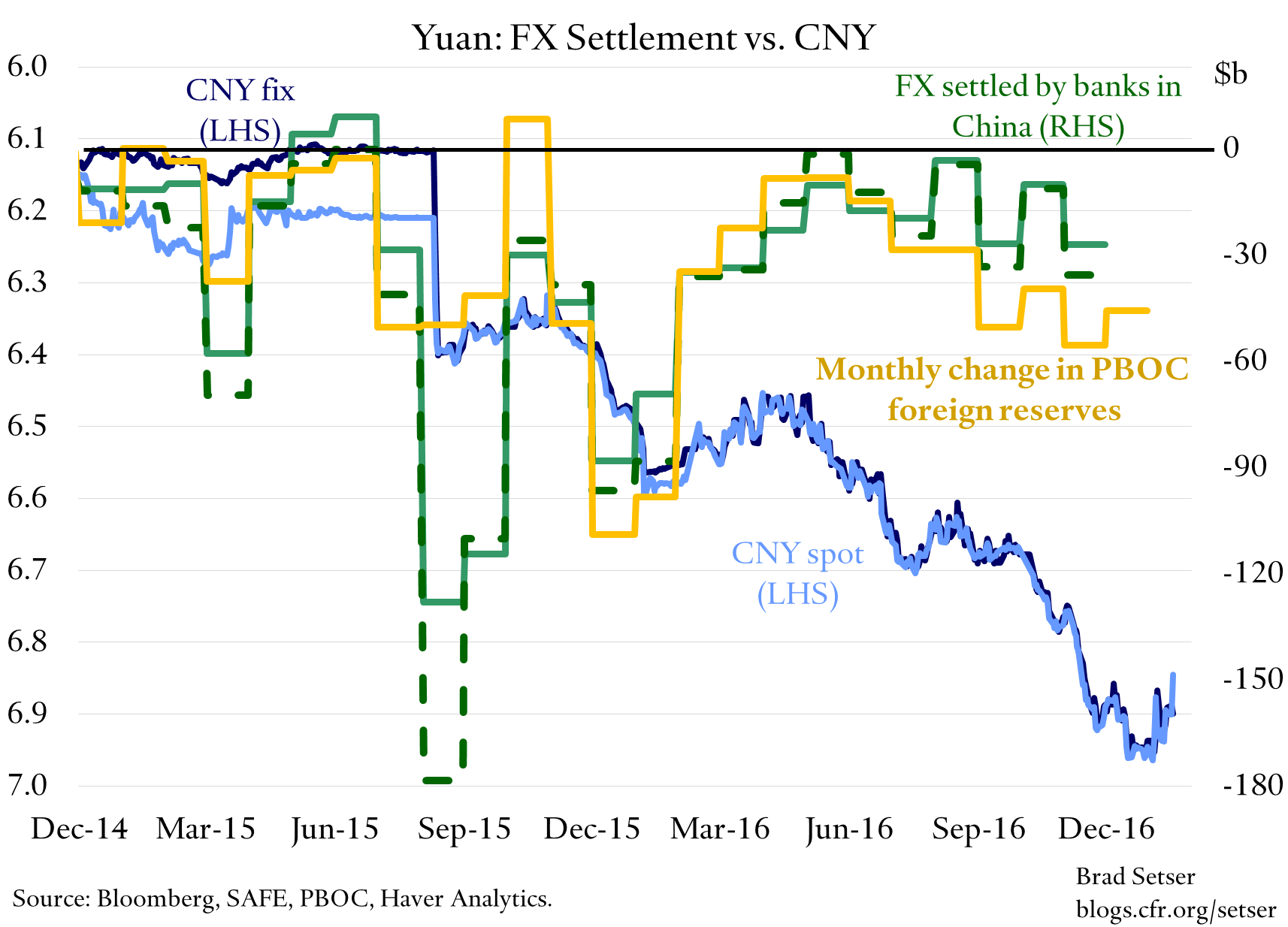 china-fx-settlement-cny