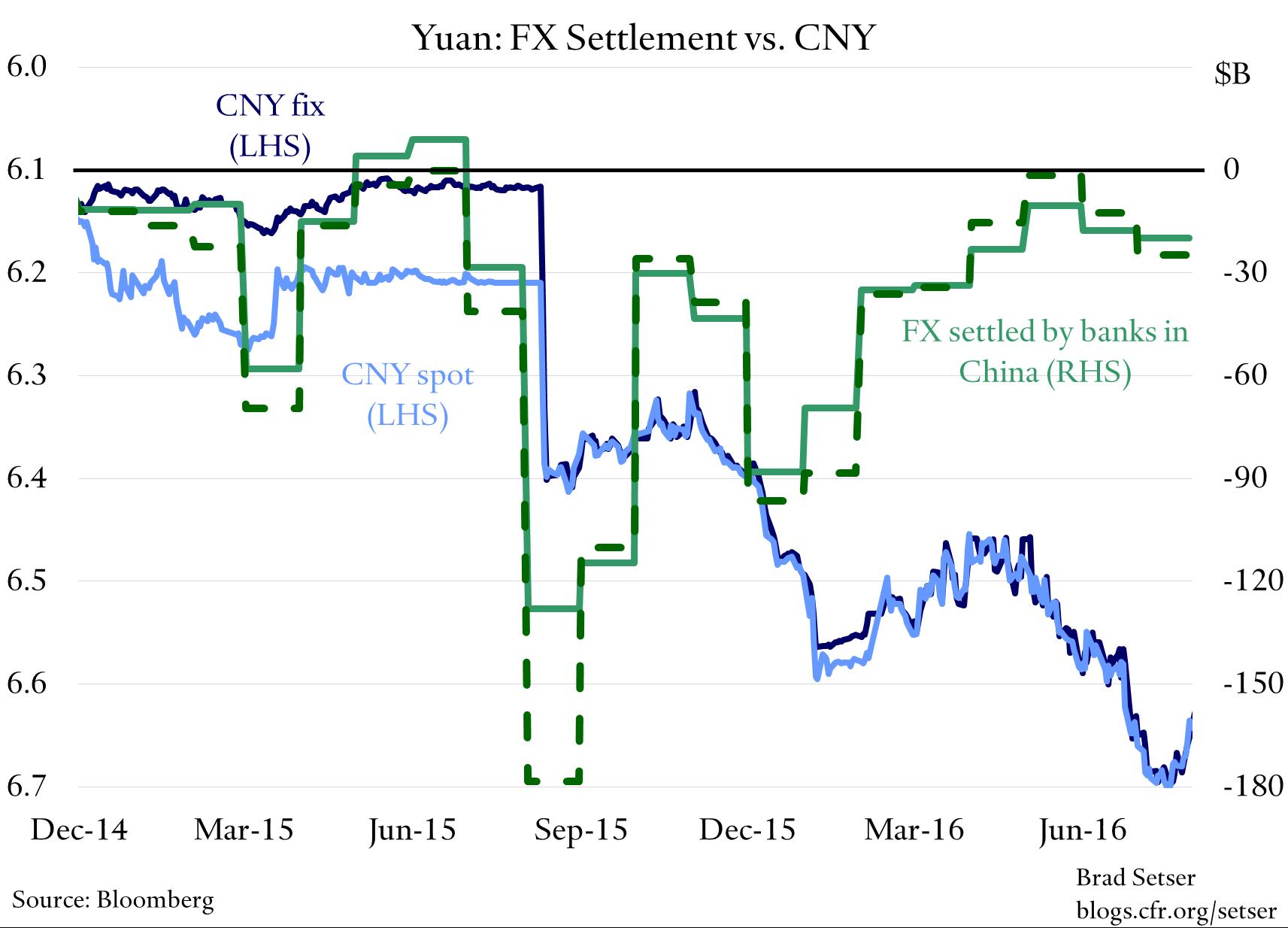 china-fx-settlement-vs-cny