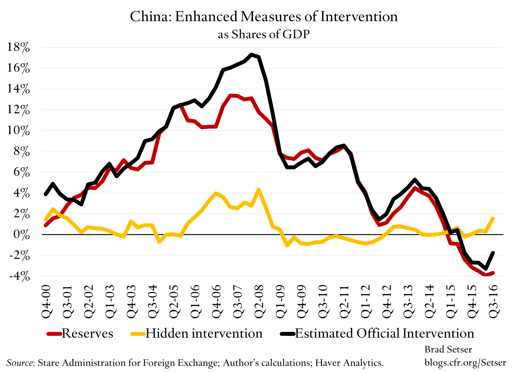 china-intervention-reserve-accumulation