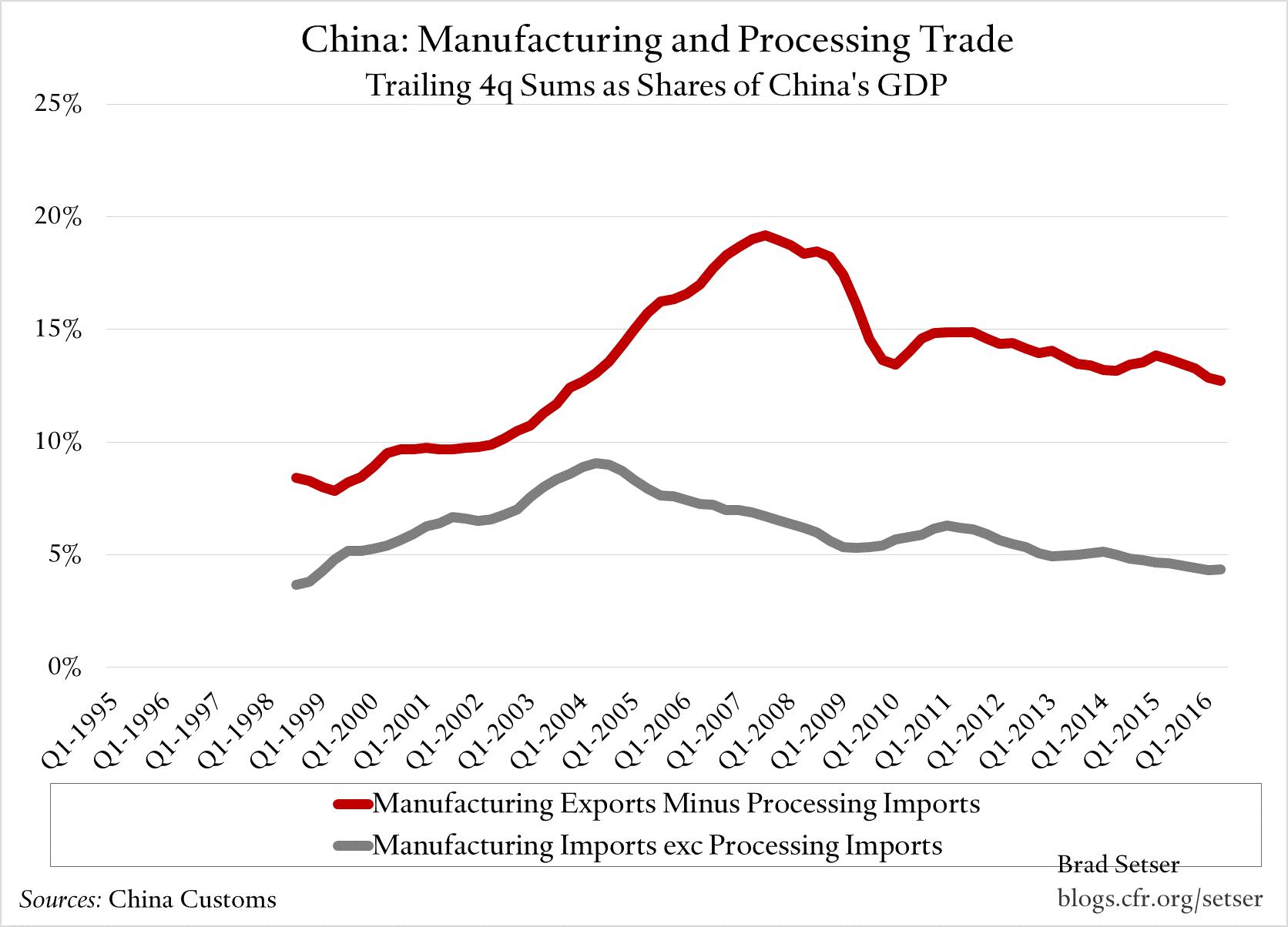 china-manu-exc-processing
