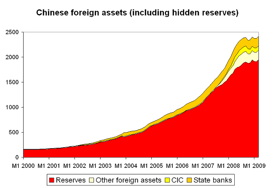 China's reserves are still growing, but at a slower pace than before