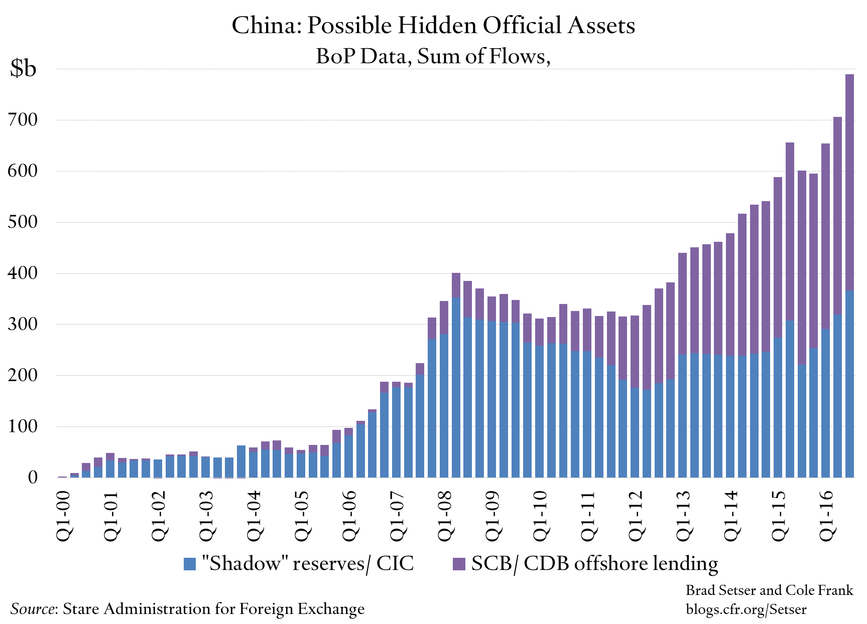 china-possible-hidden-official-assets