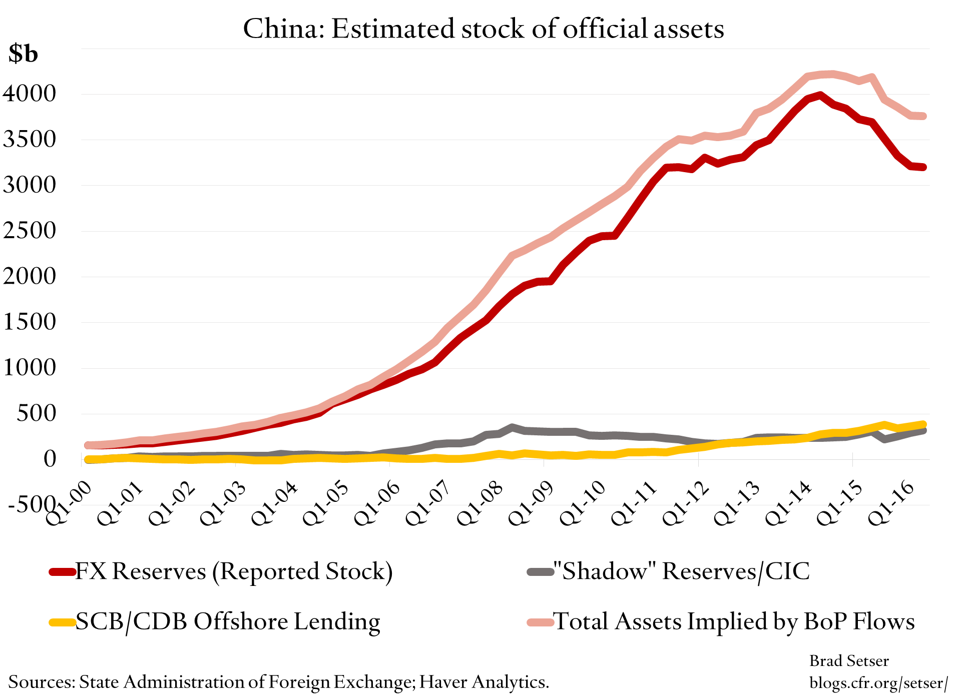 china-stock-official-assets