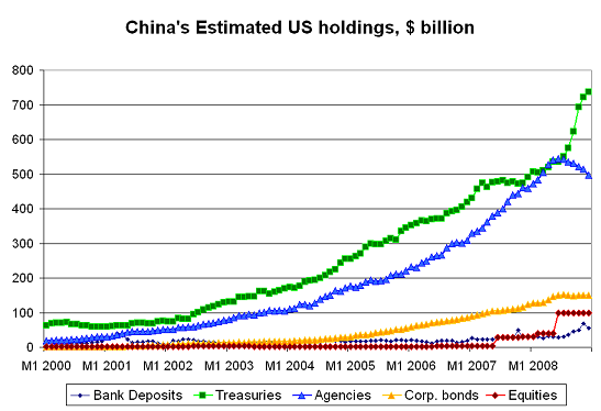 Secrets from the Treasury's Survey: It looks like China bought a lot of equities just before the stock market tumbled