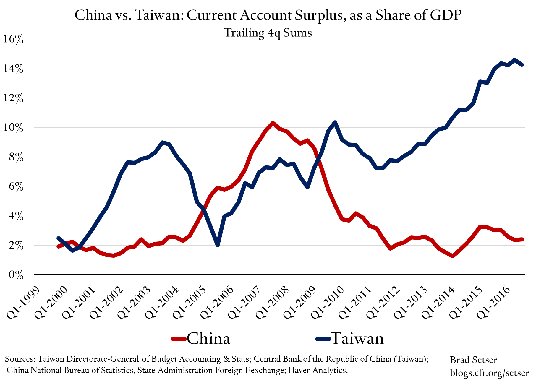 china-taiwan-current-account-gdp-share