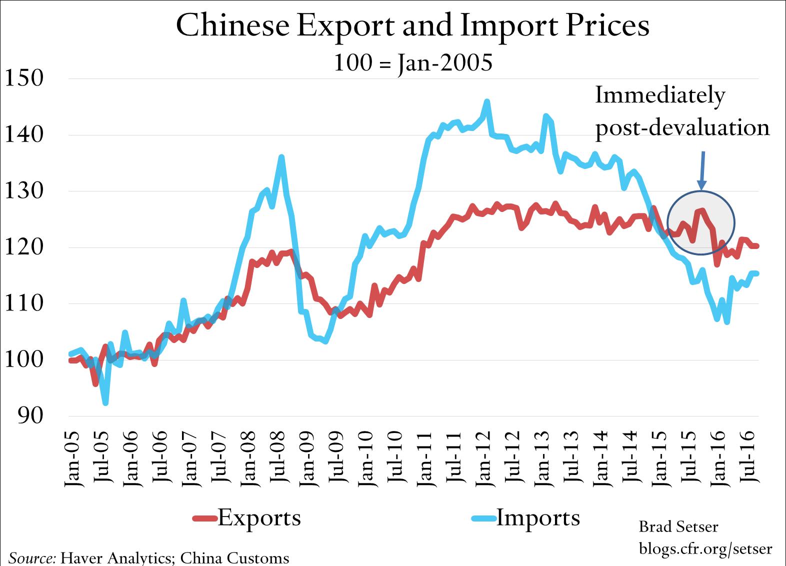 china-trade-prices