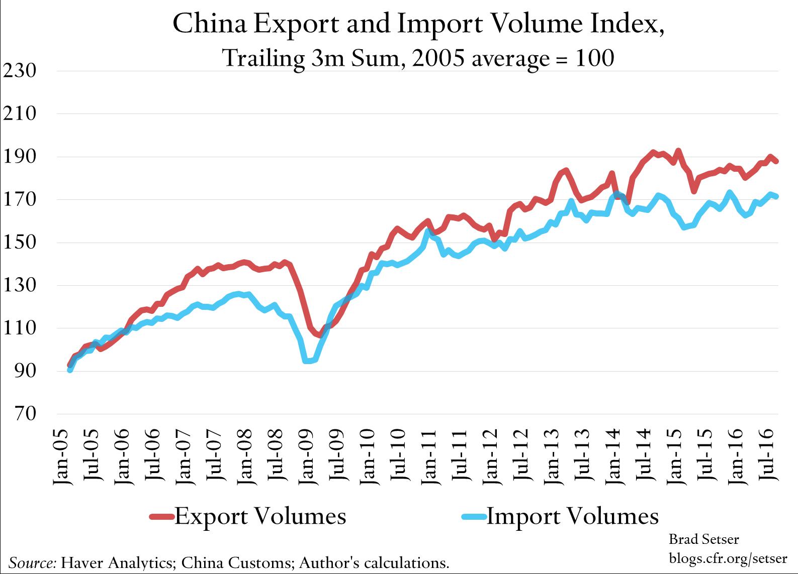 china-trade-volumes-index