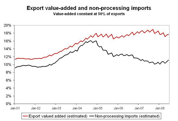 'china-value-added-in-exports-1.JPG'